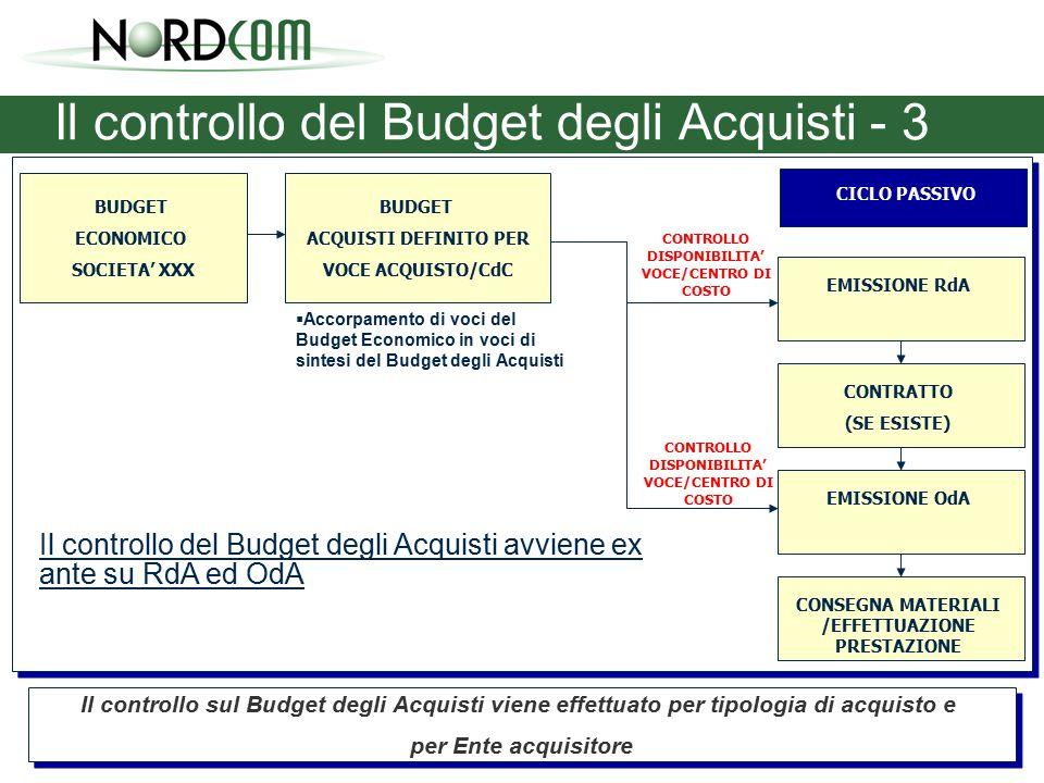 Il controllo del Budget degli Acquisti - 3 BUDGET ECONOMICO SOCIETA' XXX BUDGET ACQUISTI DEFINITO PER VOCE ACQUISTO/CdC CONSEGNA MATERIALI /EFFETTUAZIONE PRESTAZIONE EMISSIONE OdA CONTRATTO (SE ESISTE) EMISSIONE RdA CONTROLLO DISPONIBILITA' VOCE/CENTRO DI COSTO  Accorpamento di voci del Budget Economico in voci di sintesi del Budget degli Acquisti Il controllo sul Budget degli Acquisti viene effettuato per tipologia di acquisto e per Ente acquisitore Il controllo sul Budget degli Acquisti viene effettuato per tipologia di acquisto e per Ente acquisitore CICLO PASSIVO Il controllo del Budget degli Acquisti avviene ex ante su RdA ed OdA CONTROLLO DISPONIBILITA' VOCE/CENTRO DI COSTO