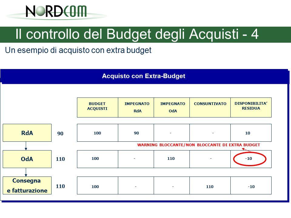 Il controllo del Budget degli Acquisti - 4 RdA OdA Consegna e fatturazione 90 110 BUDGET ACQUISTI IMPEGNATO RdA 100 IMPEGNATO OdA CONSUNTIVATO DISPONIBILITA' RESIDUA 90--10 -110--10 Acquisto con Extra-Budget WARNING BLOCCANTE/NON BLOCCANTE DI EXTRA BUDGET 110---10 Un esempio di acquisto con extra budget