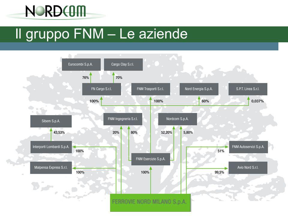 Il gruppo FNM – Un po' di numeri Questi, in sintesi, i principali numeri del Gruppo Ferrovie Nord Milano nel 2004 (dati consolidati): 287 milioni di euro - valore della produzione 64,5 milioni di euro - investimenti complessivi più di 2.900 dipendenti 51.544.000 viaggiatori - crescita del 1,76% rispetto al 2003