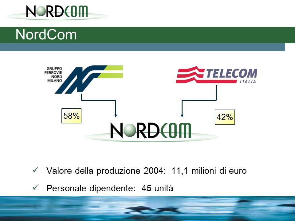 Valore della produzione 2004: 11,1 milioni di euro Personale dipendente: 45 unità NordCom 58% 42%