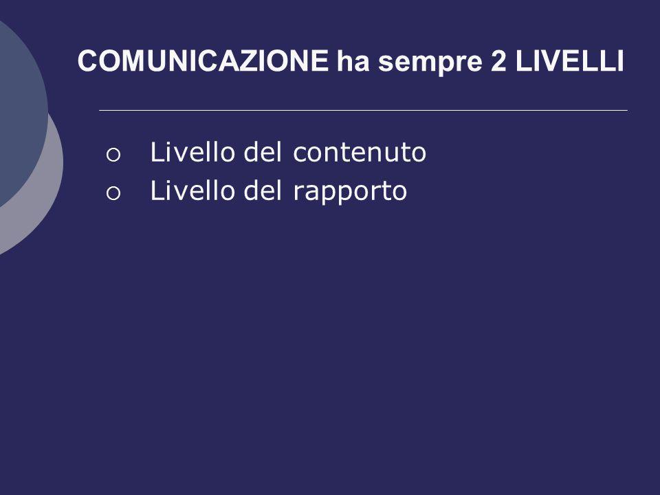 COMUNICAZIONE ha sempre 2 LIVELLI  Livello del contenuto  Livello del rapporto