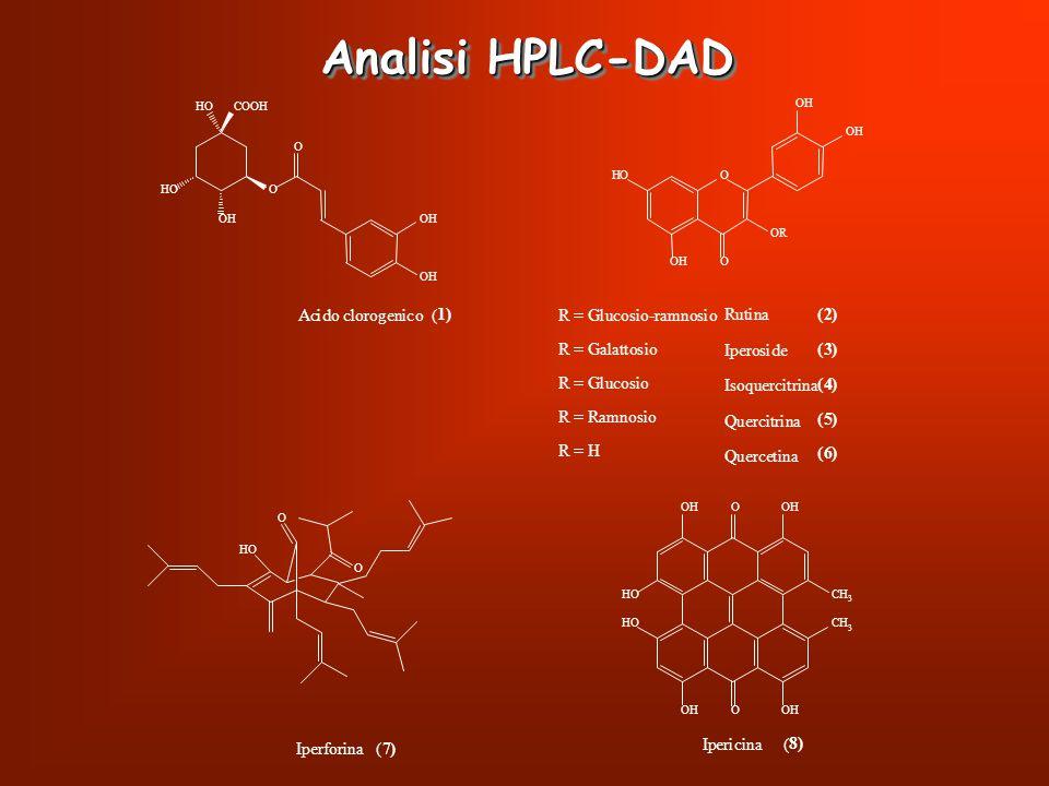 Analisi HPLC-DAD O O COOHHO HO OHOH OH Acido clorogenico ( 1) O O OR HO OH OH OH Rutina Iperoside Isoquercitrina Quercitrina Quercetina (2) (3) (4) (5
