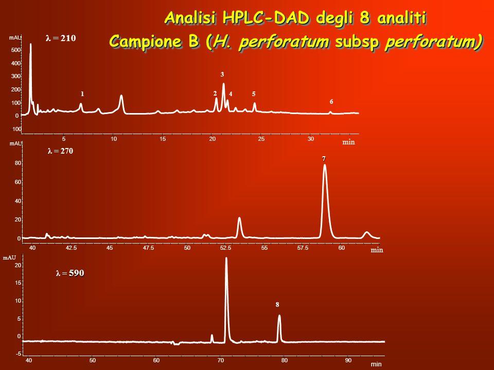 51015202530 mAU -100 0 100 200 300 400 500 min 1 2 3 45 6 λ = 210 Analisi HPLC-DAD degli 8 analiti Campione B (H. perforatum subsp perforatum) Analisi