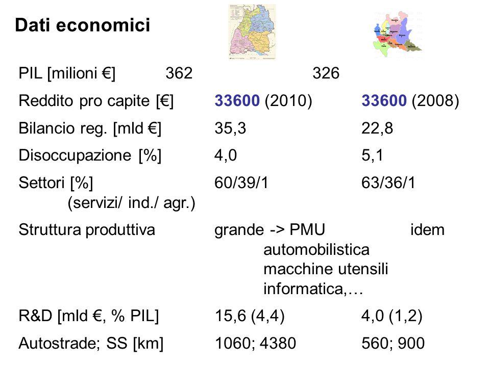 Dati economici PIL [milioni €]362326 Reddito pro capite [€]33600 (2010) 33600 (2008) Bilancio reg.