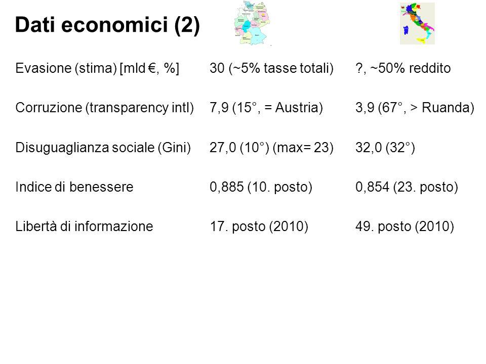 Dati economici (2) Evasione (stima) [mld €, %]30 (~5% tasse totali) , ~50% reddito Corruzione (transparency intl) 7,9 (15°, = Austria)3,9 (67°, > Ruanda) Disuguaglianza sociale (Gini)27,0 (10°) (max= 23)32,0 (32°) Indice di benessere0,885 (10.