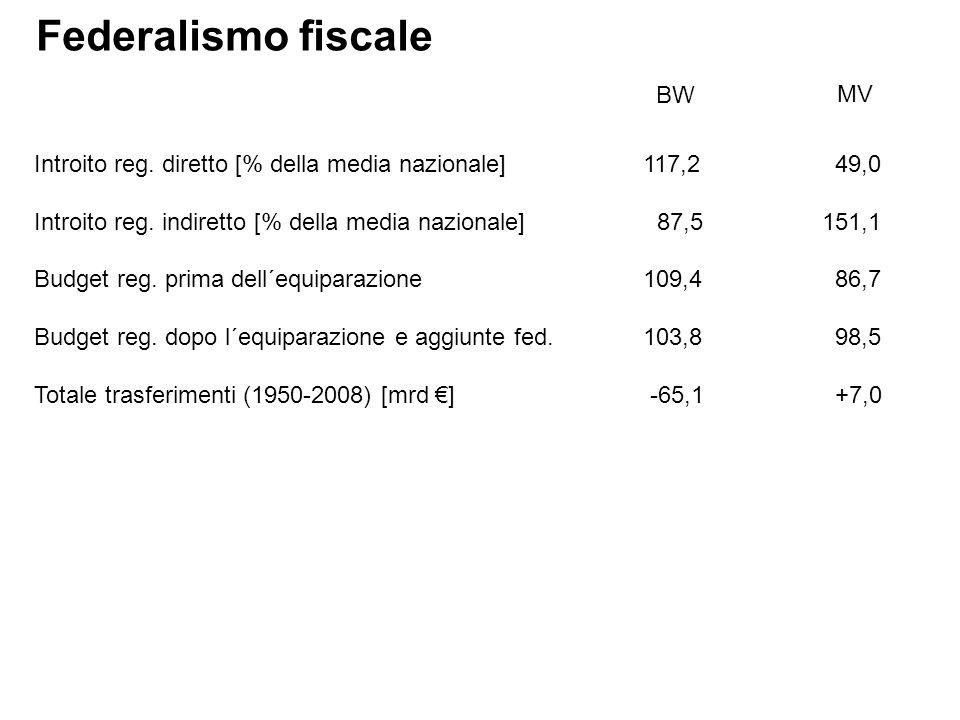 Introito reg. diretto [% della media nazionale] 117,2 49,0 Introito reg.