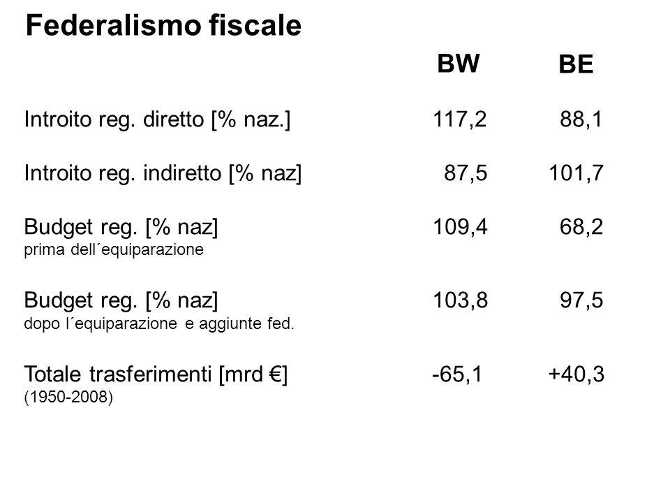 Federalismo fiscale Introito reg. diretto [% naz.] 117,288,1 Introito reg.