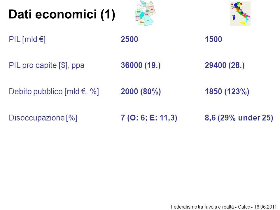 Dati economici (1) PIL [mld €]25001500 PIL pro capite [$], ppa36000 (19.)29400 (28.) Debito pubblico [mld €, %]2000 (80%)1850 (123%) Disoccupazione [%]7 (O: 6; E: 11,3)8,6 (29% under 25) Federalismo tra favola e realtà - Calco - 16.06.2011