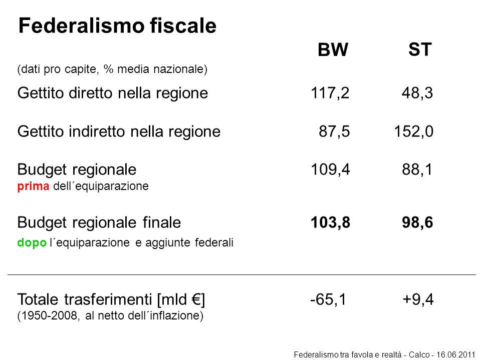 Federalismo fiscale BW ST (dati pro capite, % media nazionale) Gettito diretto nella regione 117,248,3 Gettito indiretto nella regione 87,5 152,0 Budget regionale 109,488,1 prima dell´equiparazione Budget regionale finale 103,898,6 dopo l´equiparazione e aggiunte federali Totale trasferimenti [mld €] -65,1 +9,4 (1950-2008, al netto dell´inflazione) Federalismo tra favola e realtà - Calco - 16.06.2011