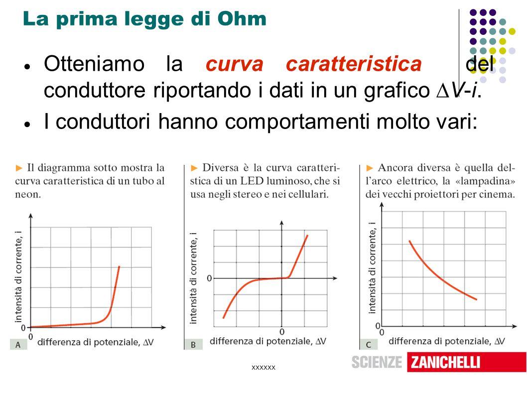 xxxxxx La prima legge di Ohm  Otteniamo la curva caratteristica del conduttore riportando i dati in un grafico  V-i.  I conduttori hanno comportame