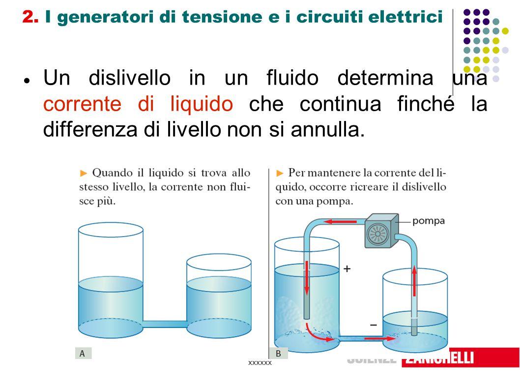 xxxxxx 2. I generatori di tensione e i circuiti elettrici  Un dislivello in un fluido determina una corrente di liquido che continua finché la differ