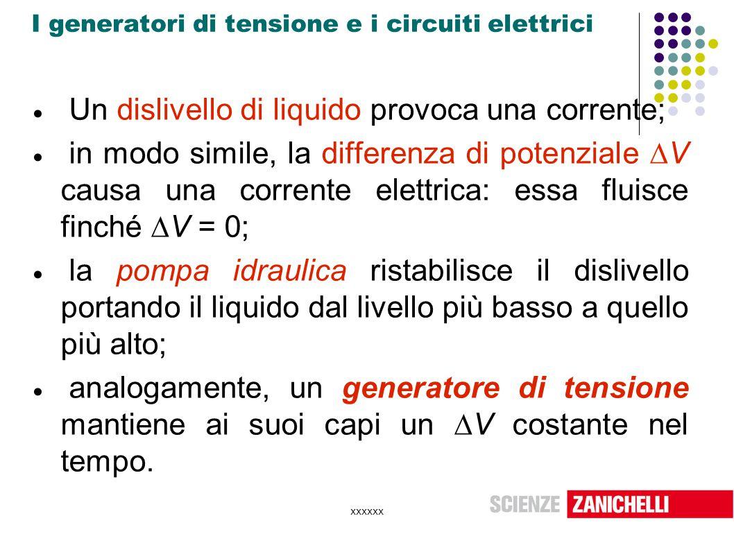 xxxxxx I generatori di tensione e i circuiti elettrici  Un dislivello di liquido provoca una corrente;  in modo simile, la differenza di potenziale