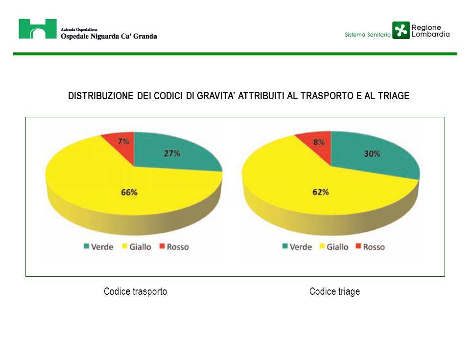 DISTRIBUZIONE DEI CODICI DI GRAVITA' ATTRIBUITI AL TRASPORTO E AL TRIAGE Codice trasportoCodice triage
