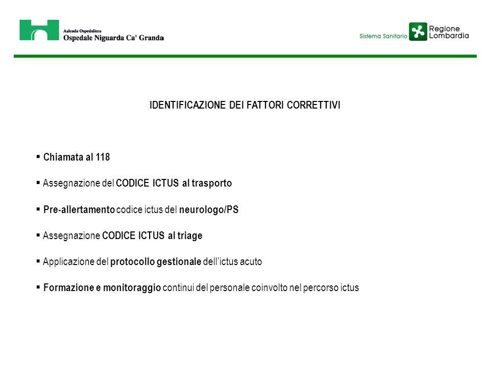 IDENTIFICAZIONE DEI FATTORI CORRETTIVI  Chiamata al 118  Assegnazione del CODICE ICTUS al trasporto  Pre-allertamento codice ictus del neurologo/PS