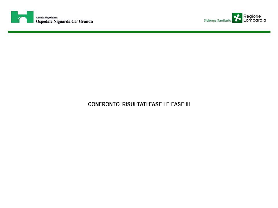CONFRONTO RISULTATI FASE I E FASE III
