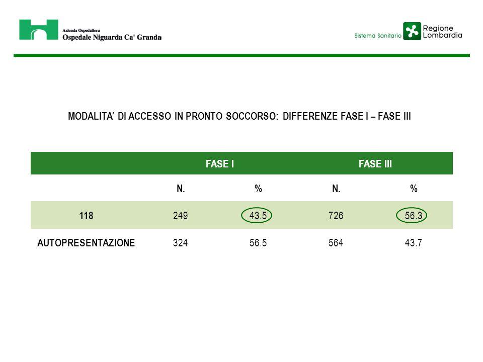 MODALITA' DI ACCESSO IN PRONTO SOCCORSO: DIFFERENZE FASE I – FASE III FASE IFASE III N.% % 118 24943.572656.3 AUTOPRESENTAZIONE 32456.556443.7