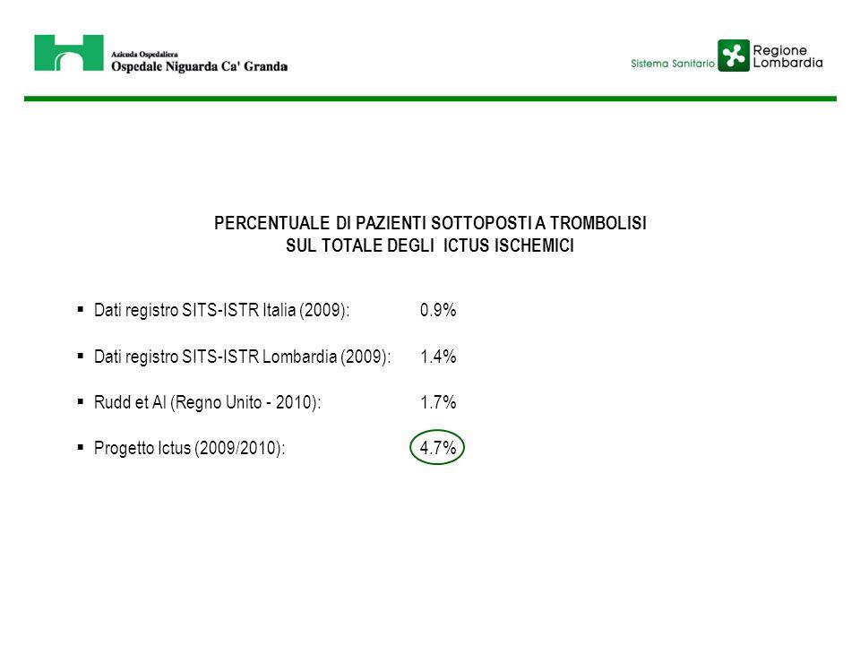 PERCENTUALE DI PAZIENTI SOTTOPOSTI A TROMBOLISI SUL TOTALE DEGLI ICTUS ISCHEMICI  Dati registro SITS-ISTR Italia (2009):0.9%  Dati registro SITS-IST