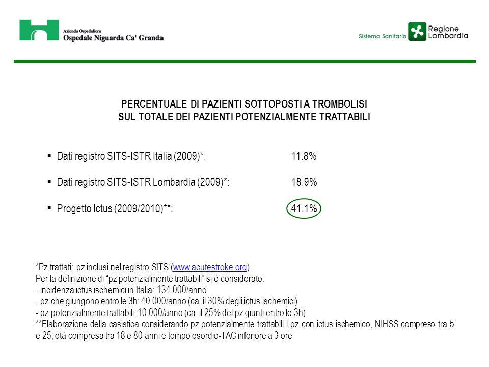 PERCENTUALE DI PAZIENTI SOTTOPOSTI A TROMBOLISI SUL TOTALE DEI PAZIENTI POTENZIALMENTE TRATTABILI  Dati registro SITS-ISTR Italia (2009)*:11.8%  Dat
