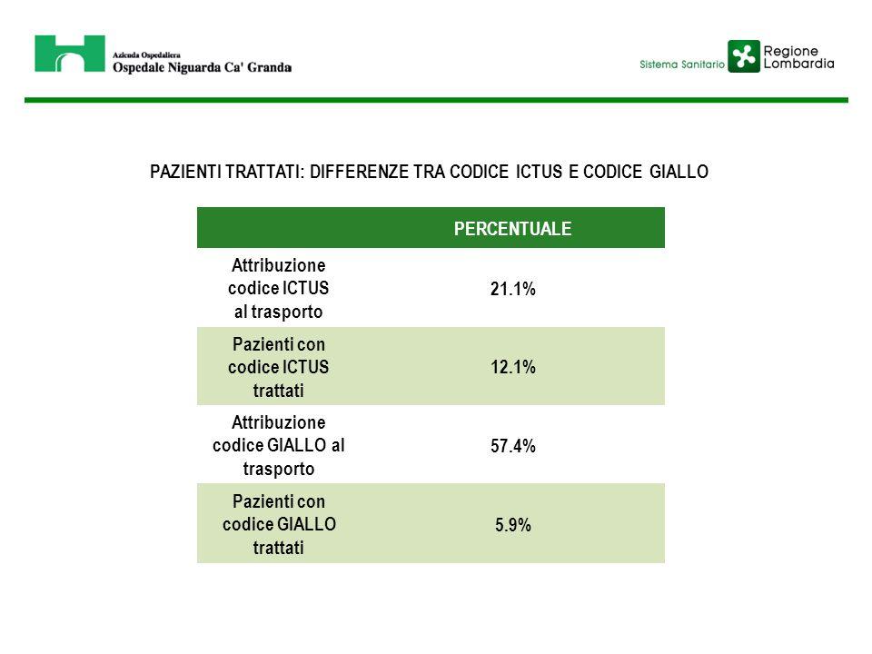 PERCENTUALE Attribuzione codice ICTUS al trasporto 21.1% Pazienti con codice ICTUS trattati 12.1% Attribuzione codice GIALLO al trasporto 57.4% Pazien