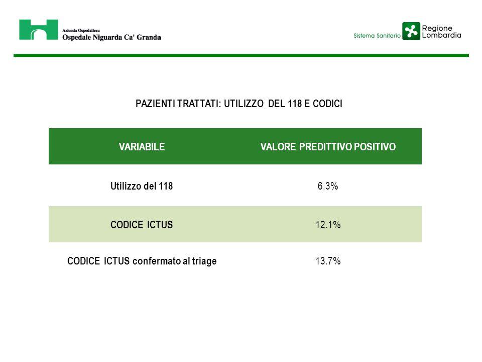 VARIABILEVALORE PREDITTIVO POSITIVO Utilizzo del 118 6.3% CODICE ICTUS 12.1% CODICE ICTUS confermato al triage 13.7% PAZIENTI TRATTATI: UTILIZZO DEL 1