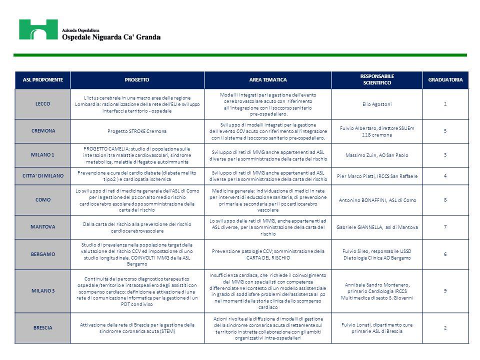 PROGRAMMA DI SVILUPPO  Implementazione dell'applicazione del CODICE ICTUS in una ampia area geografica della Regione Lombardia  Verifica e monitoraggio dell' appropriatezza del CODICE ICTUS  Verifica e monitoraggio del percorso intra-ospedaliero  Realizzazione del manuale per il disease management del paziente con ictus acuto e per la certificazione del percorso ictus  Sperimentazione del manuale nel sistema 118 (AREU) e nelle AO coinvolte  Diffusione del manuale a livello regionale attraverso i canali di Regione Lombardia