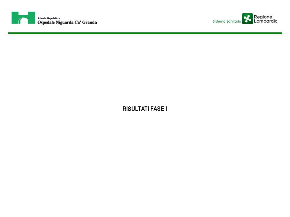 TERAPIA TROMBOLITICA E PERCORSO ICTUS: PROIEZIONI PER MIGLIORARE IL SISTEMA ORGANIZZATIVO FATTORI CORRETTIVIDATO RILEVATO STIMA PUNTUALE Codice ICTUS 1467 Utilizzo del 118 3565 Utilizzo del 118 e codice ICTUS 14125 Codice ICTUS confermato al triage 773 Utilizzo del 118 e codice ICTUS confermato al triage 7142