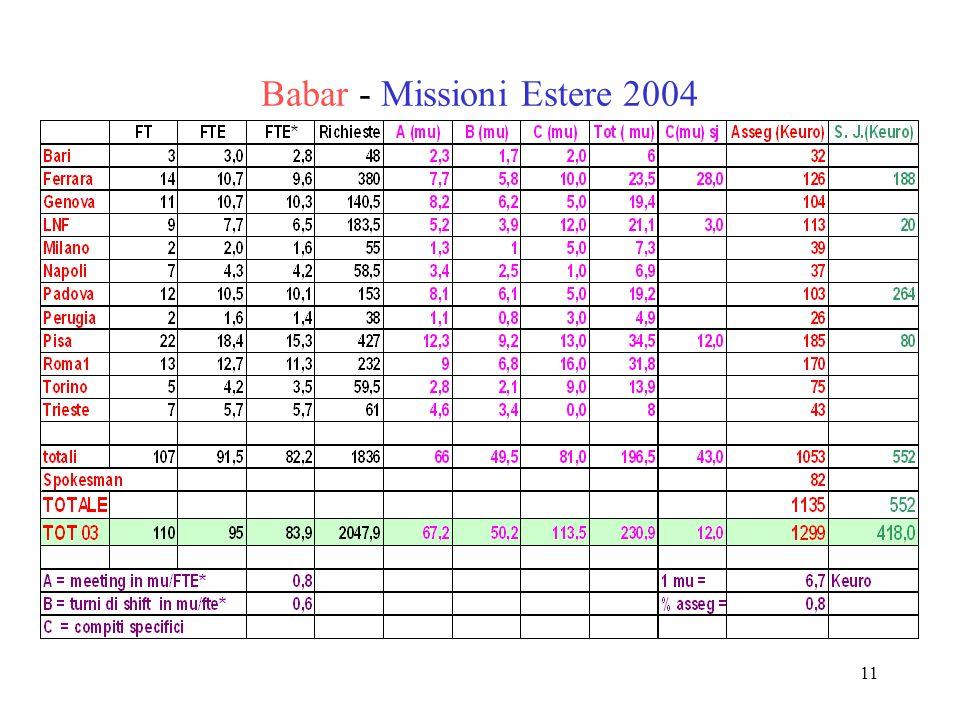 11 Babar - Missioni Estere 2004