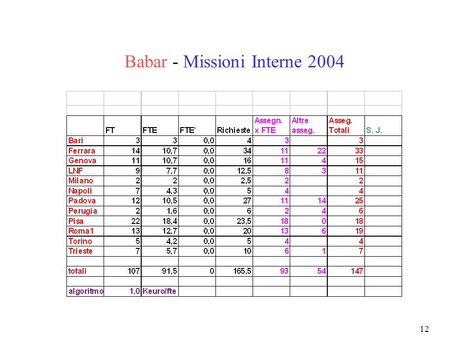 12 Babar - Missioni Interne 2004