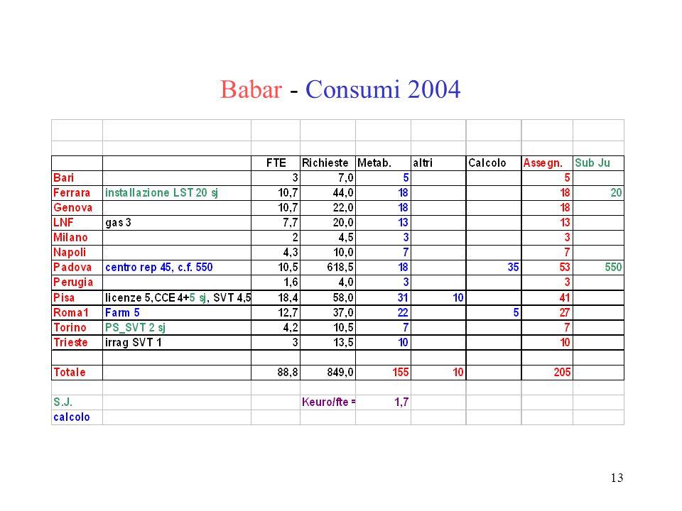 13 Babar - Consumi 2004