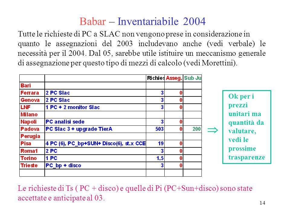 14 Babar – Inventariabile 2004 Le richieste di Ts ( PC + disco) e quelle di Pi (PC+Sun+disco) sono state accettate e anticipate al 03. Tutte le richie