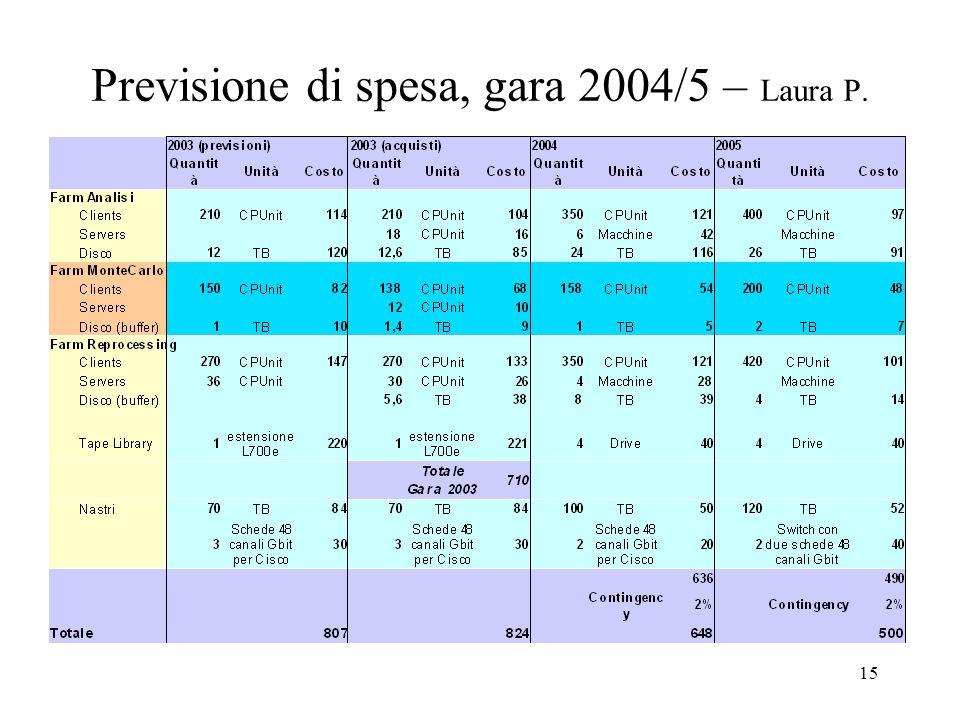 15 Previsione di spesa, gara 2004/5 – Laura P.