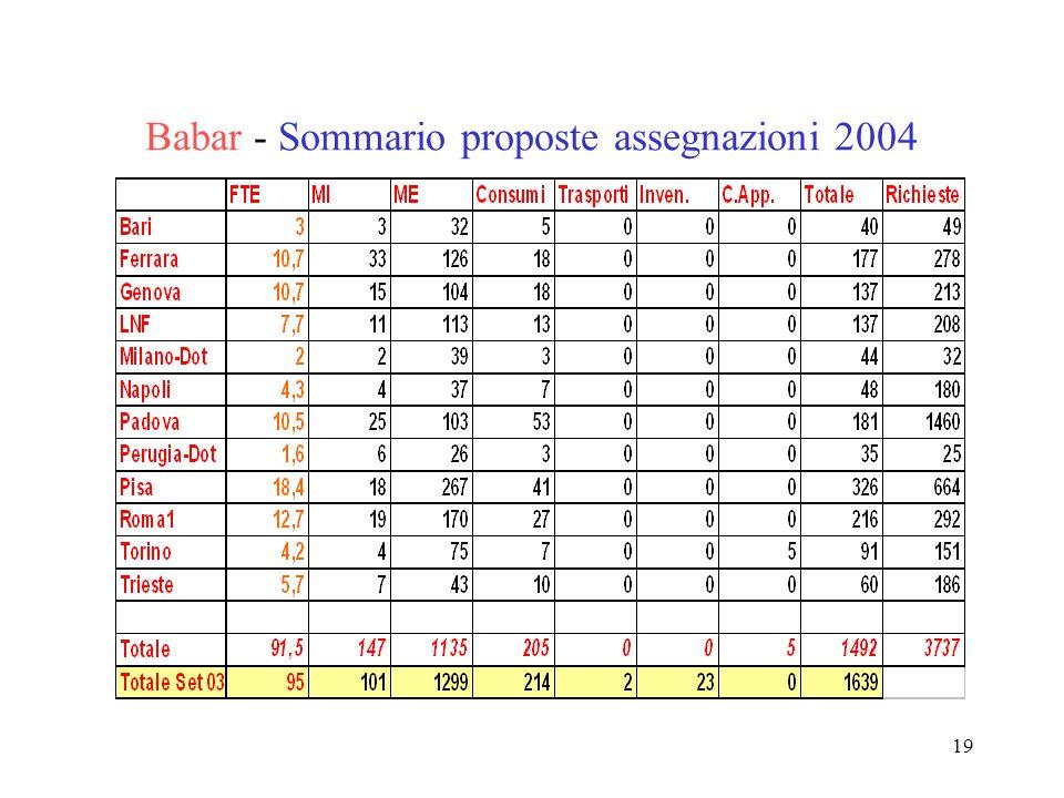 19 Babar - Sommario proposte assegnazioni 2004