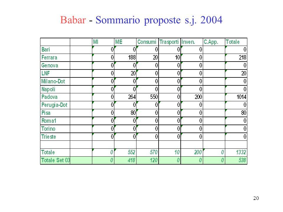 20 Babar - Sommario proposte s.j. 2004