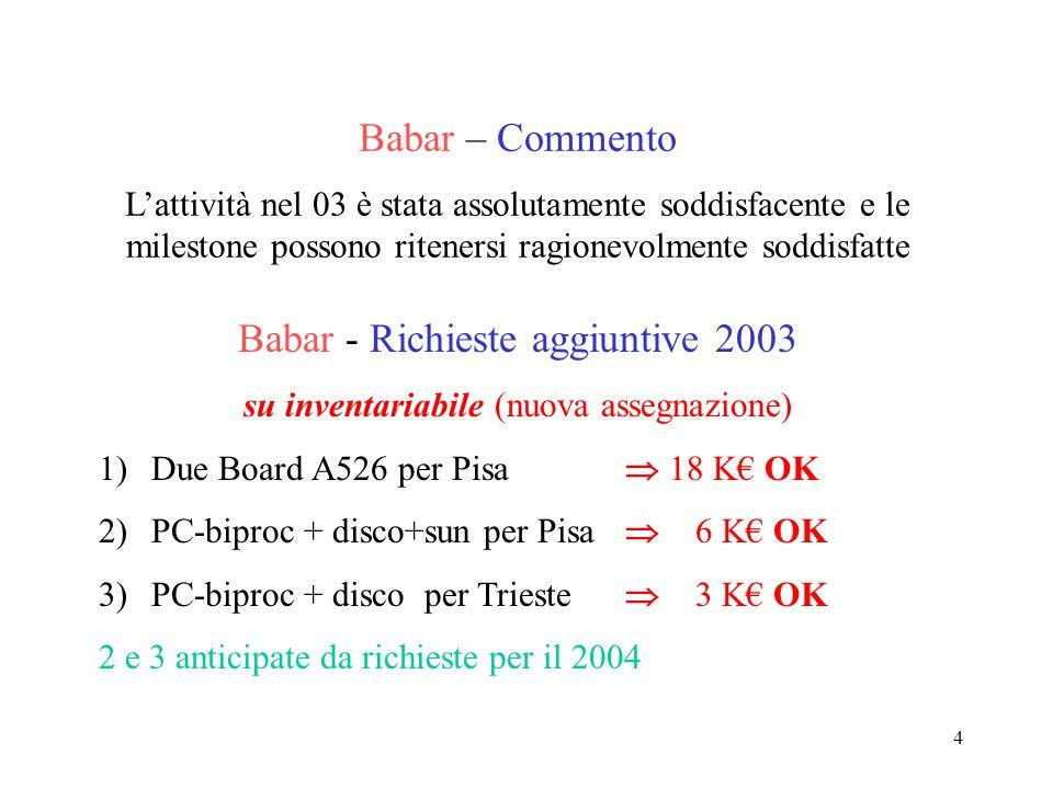 4 Babar – Commento L'attività nel 03 è stata assolutamente soddisfacente e le milestone possono ritenersi ragionevolmente soddisfatte Babar - Richiest