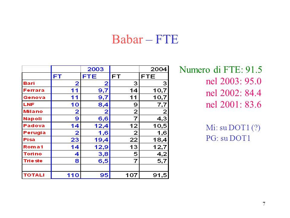 7 Babar – FTE Numero di FTE: 91.5 nel 2003: 95.0 nel 2002: 84.4 nel 2001: 83.6 Mi: su DOT1 (?) PG: su DOT1