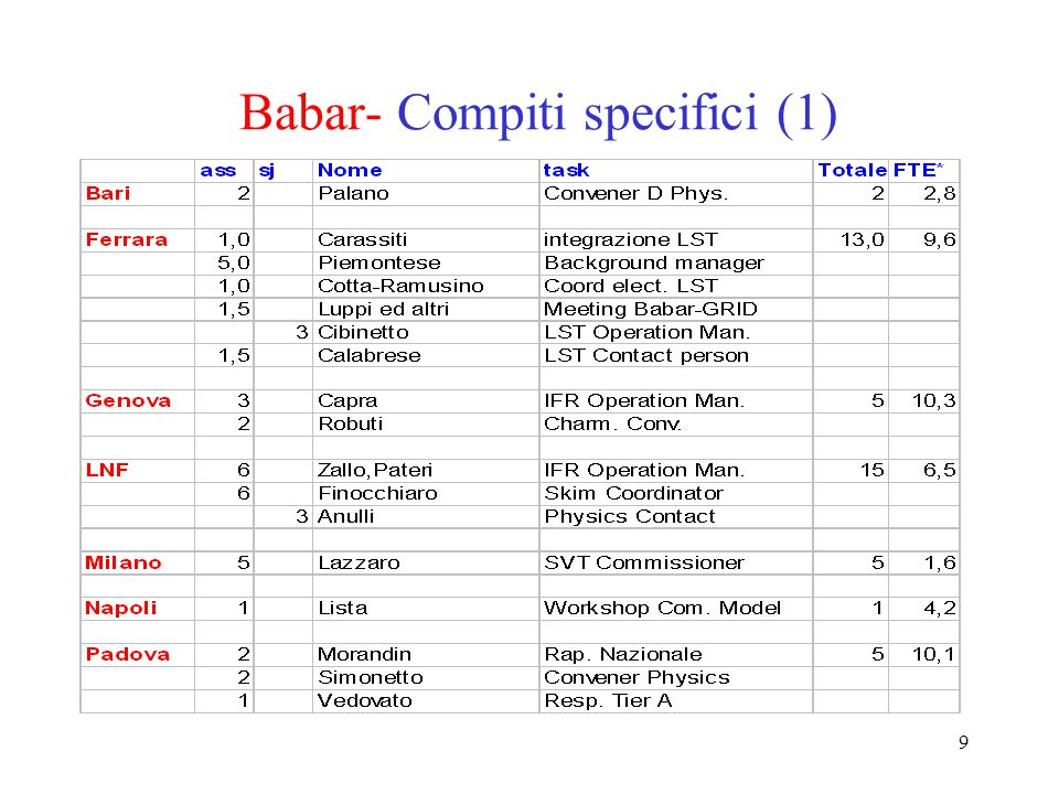 9 Babar- Compiti specifici (1)