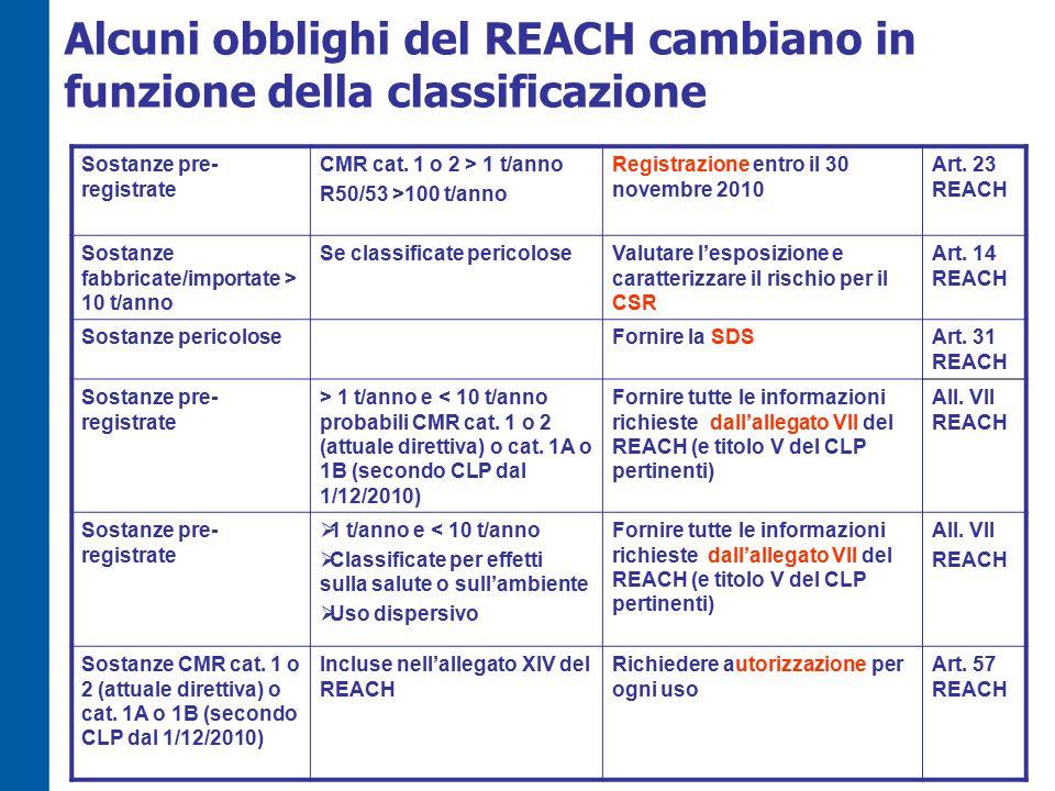 Alcuni obblighi del REACH cambiano in funzione della classificazione Sostanze pre- registrate CMR cat.