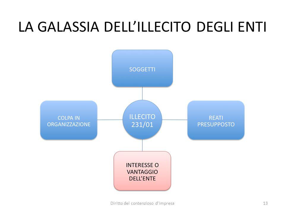 LA GALASSIA DELL'ILLECITO DEGLI ENTI 13Diritto del contenzioso d impresa