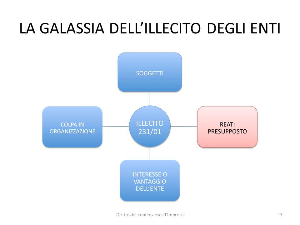 LA GALASSIA DELL'ILLECITO DEGLI ENTI 9Diritto del contenzioso d impresa