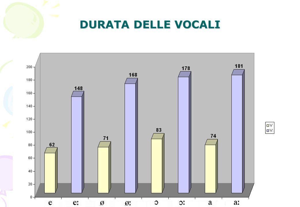 12 DURATA DELLE VOCALI