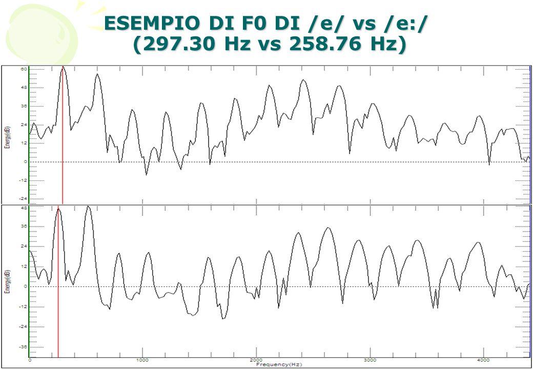16 ESEMPIO DI F0 DI /e/ vs /e:/ (297.30 Hz vs 258.76 Hz)