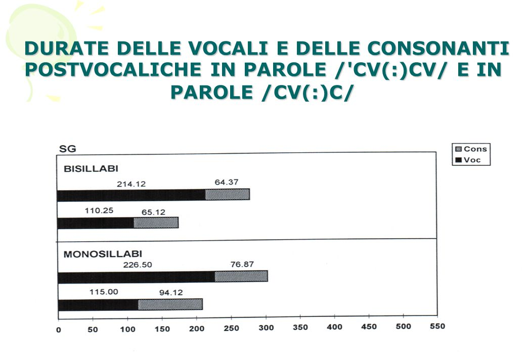19 DURATE DELLE VOCALI E DELLE CONSONANTI POSTVOCALICHE IN PAROLE /'CV(:)CV/ E IN PAROLE /CV(:)C/ DURATE DELLE VOCALI E DELLE CONSONANTI POSTVOCALICHE