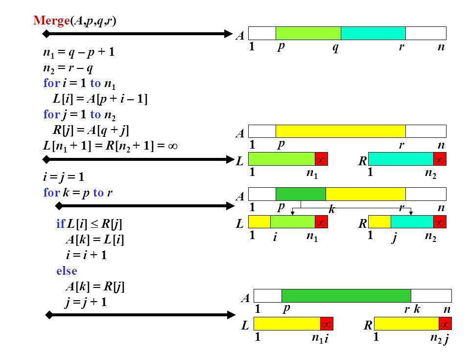 Merge(A,p,q,r) n 1 = q – p + 1 n 2 = r – q for i = 1 to n 1 L[i] = A[p + i – 1] for j = 1 to n 2 R[j] = A[q + j] L[n 1 + 1] = R[n 2 + 1] =  i = j = 1 for k = p to r if L[i]  R[j] A[k] = L[i] i = i + 1 else A[k] = R[j] j = j + 1 1 p rnq A 1 p rn A L ∞ R ∞ 1n1n1 1n2n2 1 p rn A L ∞ R ∞ 1n1n1 1n2n2 k ij 1 p rn A L ∞ R ∞ 1n1n1 1n2n2 k ij