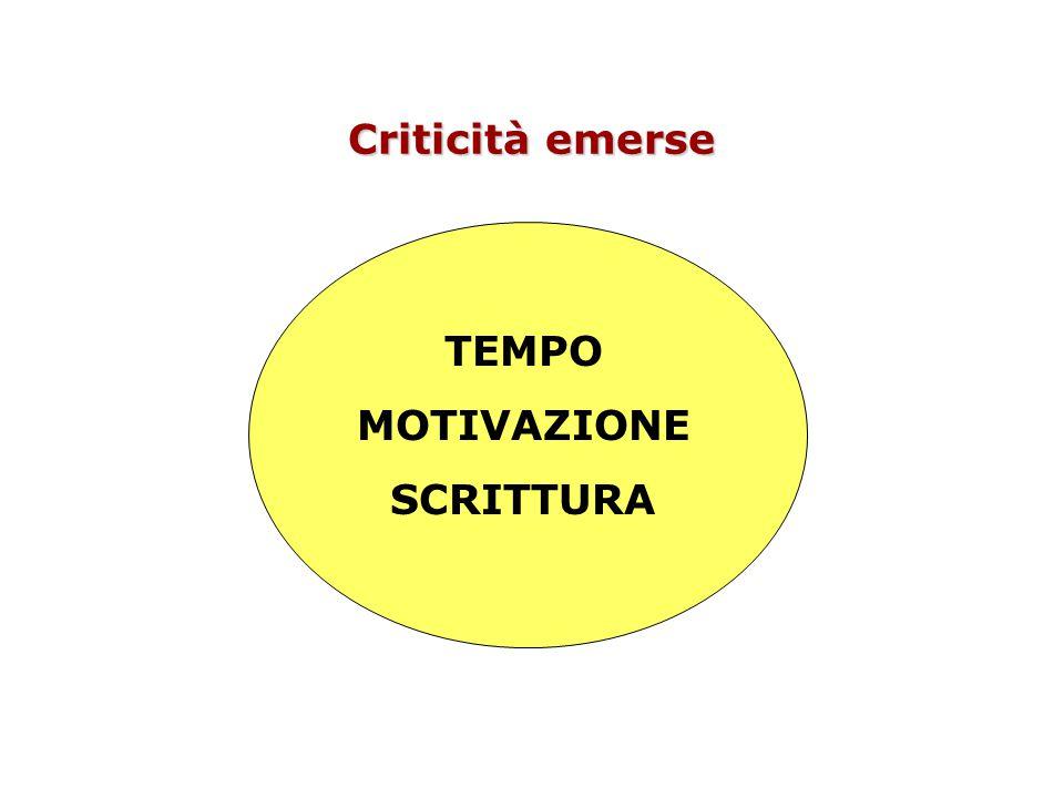 Criticità emerse TEMPO MOTIVAZIONE SCRITTURA TEMPO MOTIVAZIONE SCRITTURA