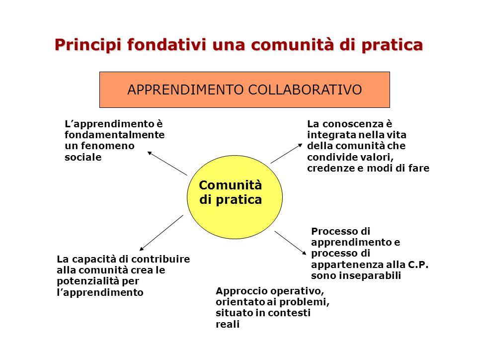 Principi fondativi una comunità di pratica Comunità di pratica L'apprendimento è fondamentalmente un fenomeno sociale La conoscenza è integrata nella vita della comunità che condivide valori, credenze e modi di fare Processo di apprendimento e processo di appartenenza alla C.P.