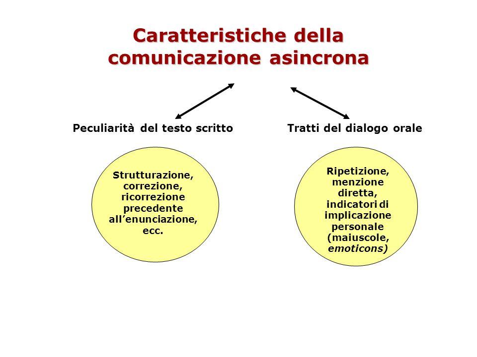 Caratteristiche della comunicazione asincrona Strutturazione, correzione, ricorrezione precedente all'enunciazione, ecc. Ripetizione, menzione diretta
