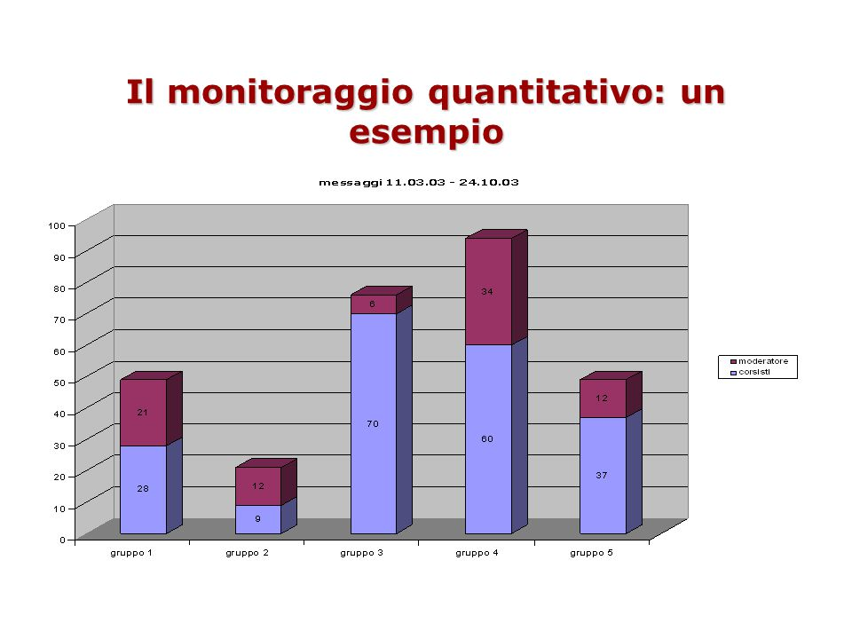 Il monitoraggio quantitativo: un esempio