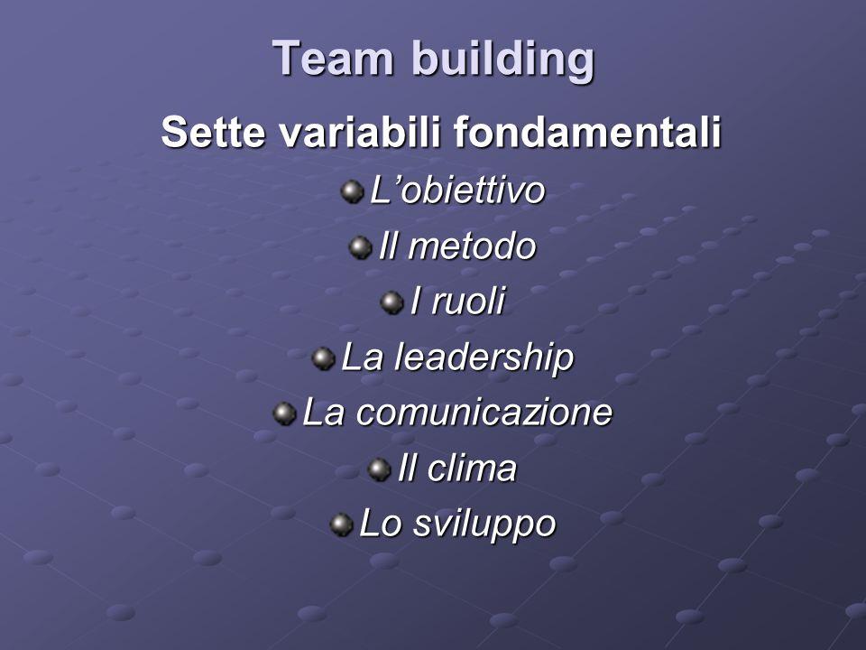 Team building Sette variabili fondamentali L'obiettivo Il metodo I ruoli La leadership La comunicazione Il clima Lo sviluppo