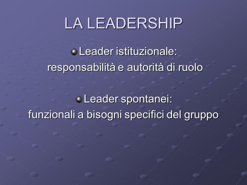 LA LEADERSHIP Leader istituzionale: responsabilità e autorità di ruolo responsabilità e autorità di ruolo Leader spontanei: funzionali a bisogni specifici del gruppo