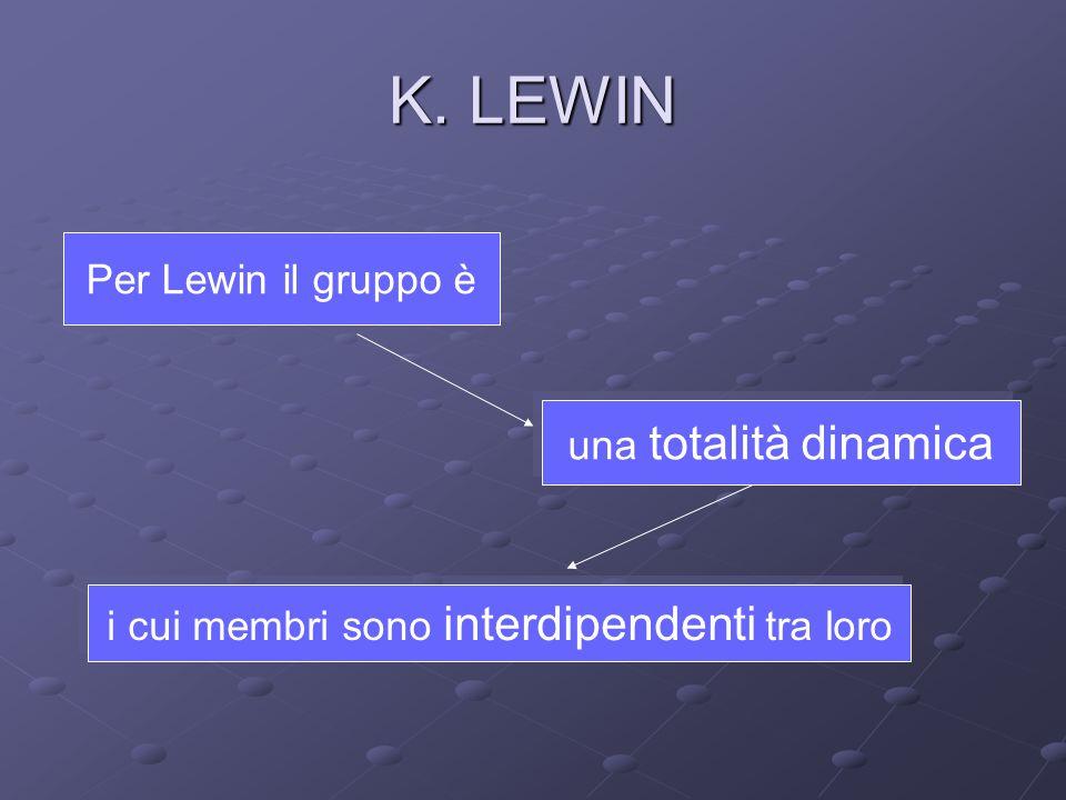 K. LEWIN Per Lewin il gruppo è una totalità dinamica i cui membri sono interdipendenti tra loro